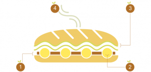 How to order Banh Mi